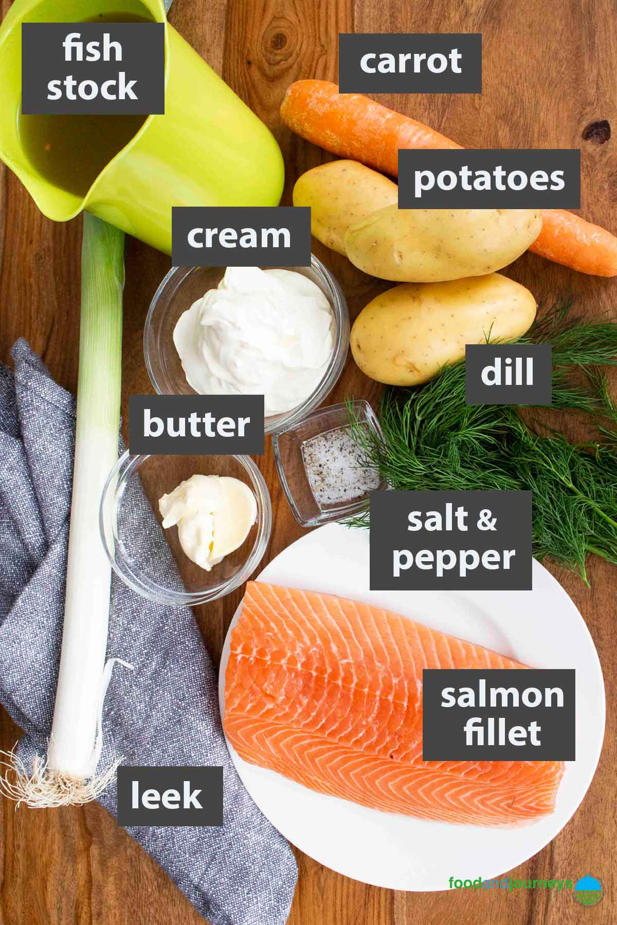 An image showing all the ingredients you need to prepare Finnish Salmon Soup at home